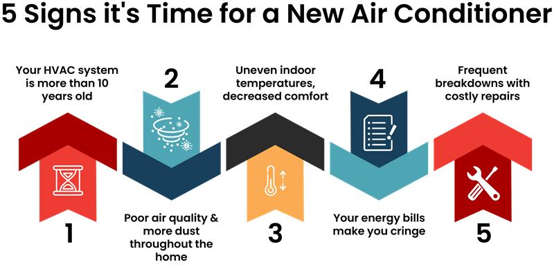 5 signs its time for a new air conditioner